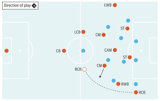 chiến thuật bóng đá Overlapping center-backs