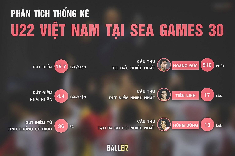 Phân tích thống kê U22 Việt Nam tại Sea Games 30