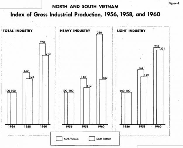 Kinh tế Việt Nam giai đoạn 1954-1960 (5)