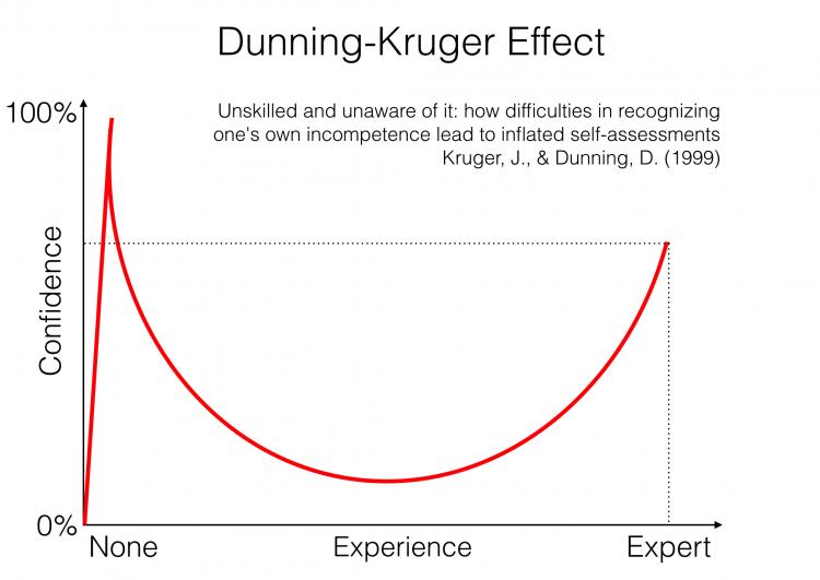 hiệu ứng Dunning–Kruger