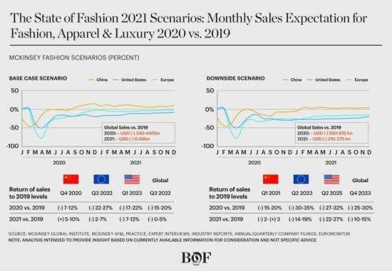 ngành thời trang có thể phục hồi vào năm 2021 không