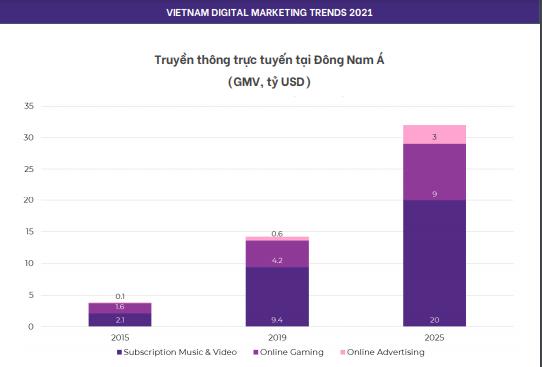 Truyền thông trực tuyến tại Đông Nam Á 1