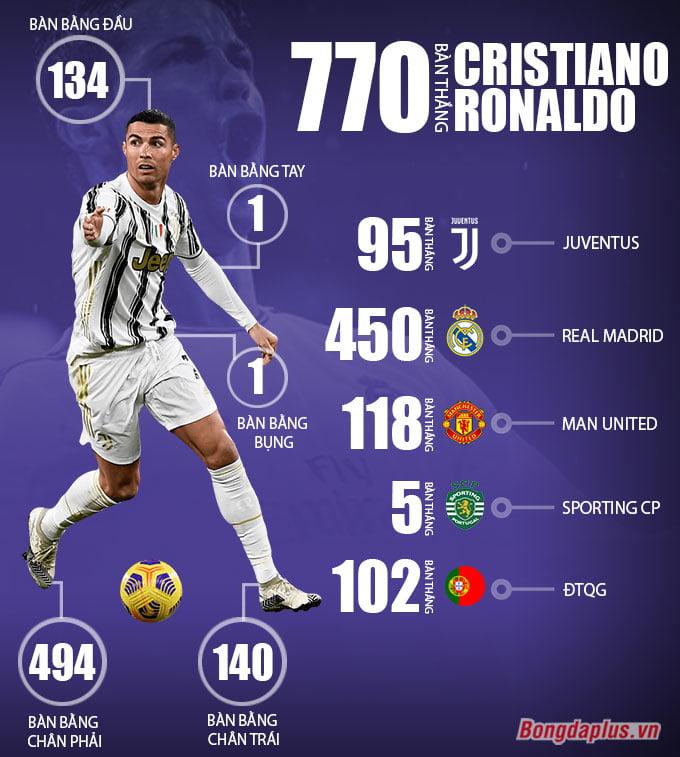 số bàn thắng của ronaldo